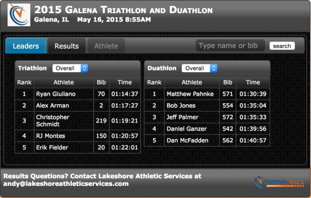 Galena Winner Results