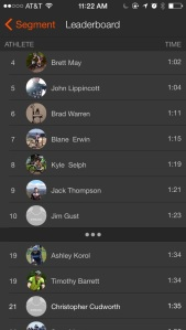 Strava Ranking on Johnson's Mound this year