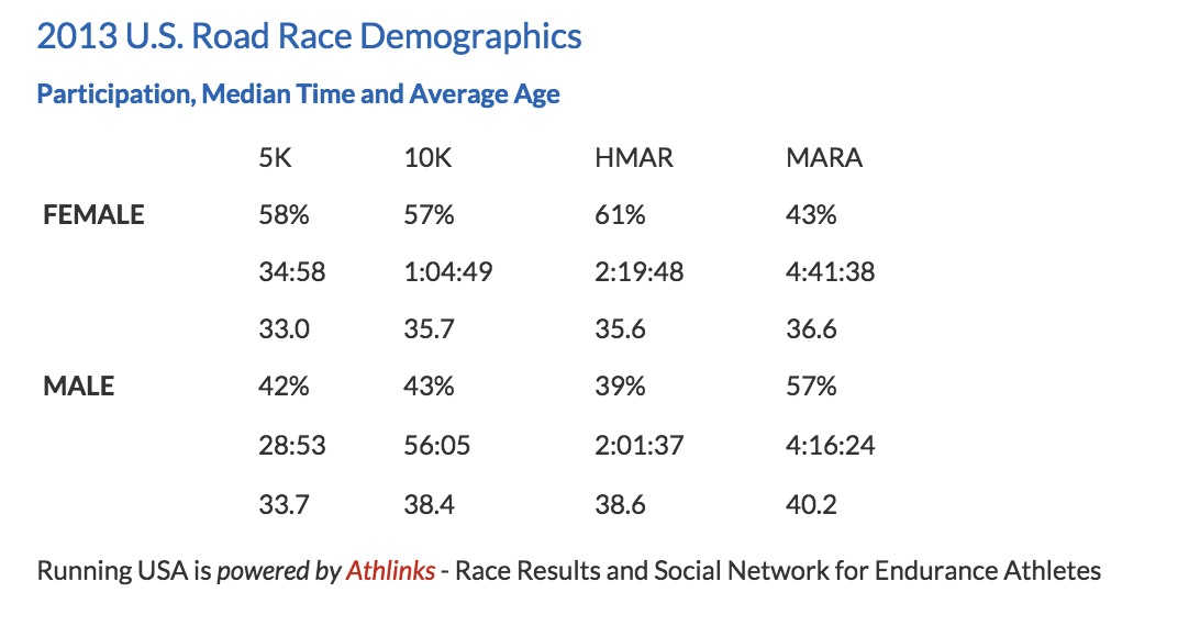 Average 10k Time >> What Do The Numbers Say About Women S And Men S Running We Run